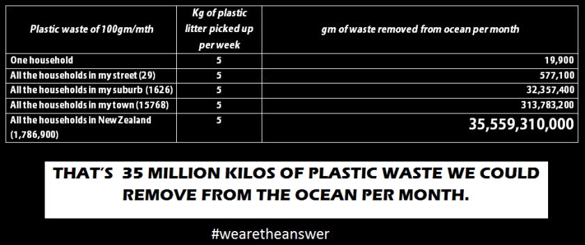 plasticwasteperhousehold